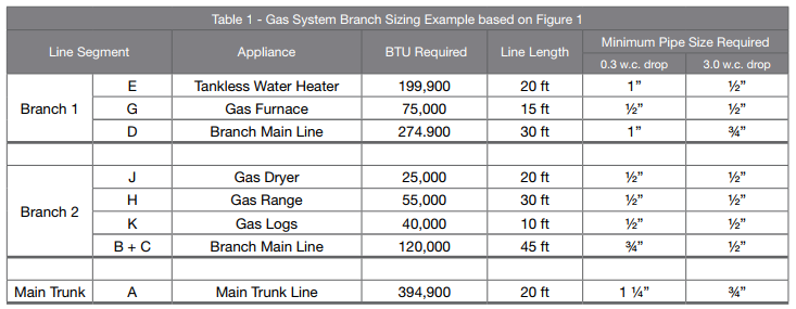 Gas Pipe System Sizing – Eccotemp Help Desk