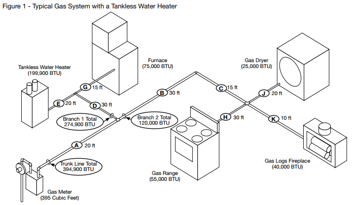 Gas Pipe Diagram